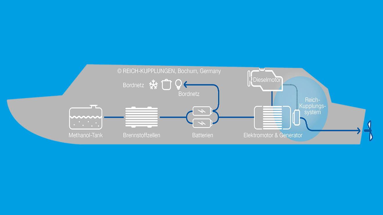 REICH news reich kupplungen hybridbootgrafik freigestellt main - Coupling system for methanol hybrid drive